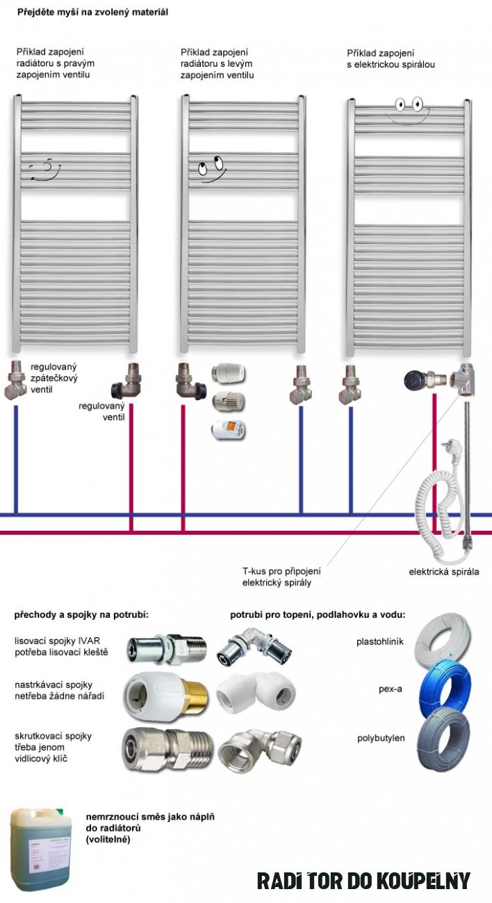 Žebříky, žebříkový radiátor do koupelny  NAVIO.CZ