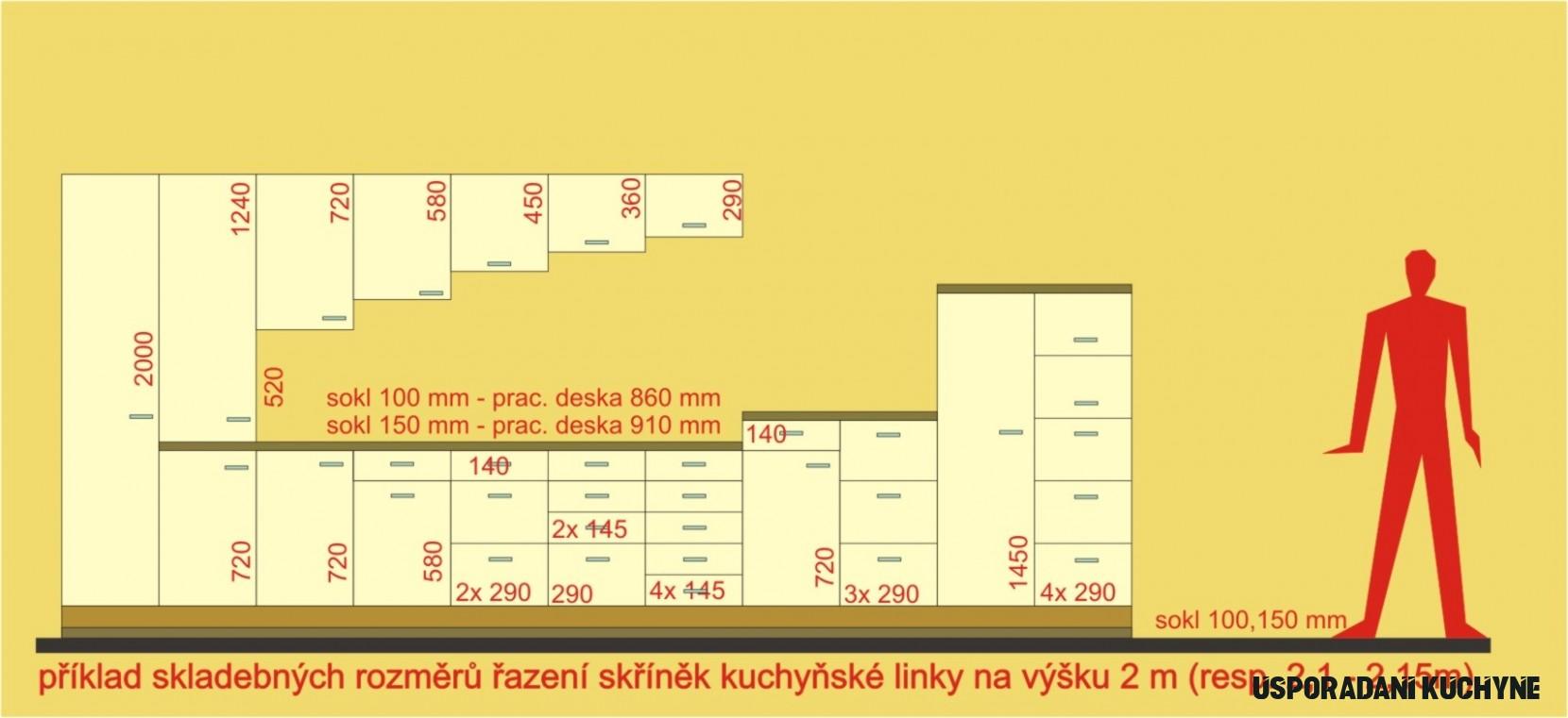 Rozměry a prostorové uspořádání kuchyně. Jaká je výška či šířka