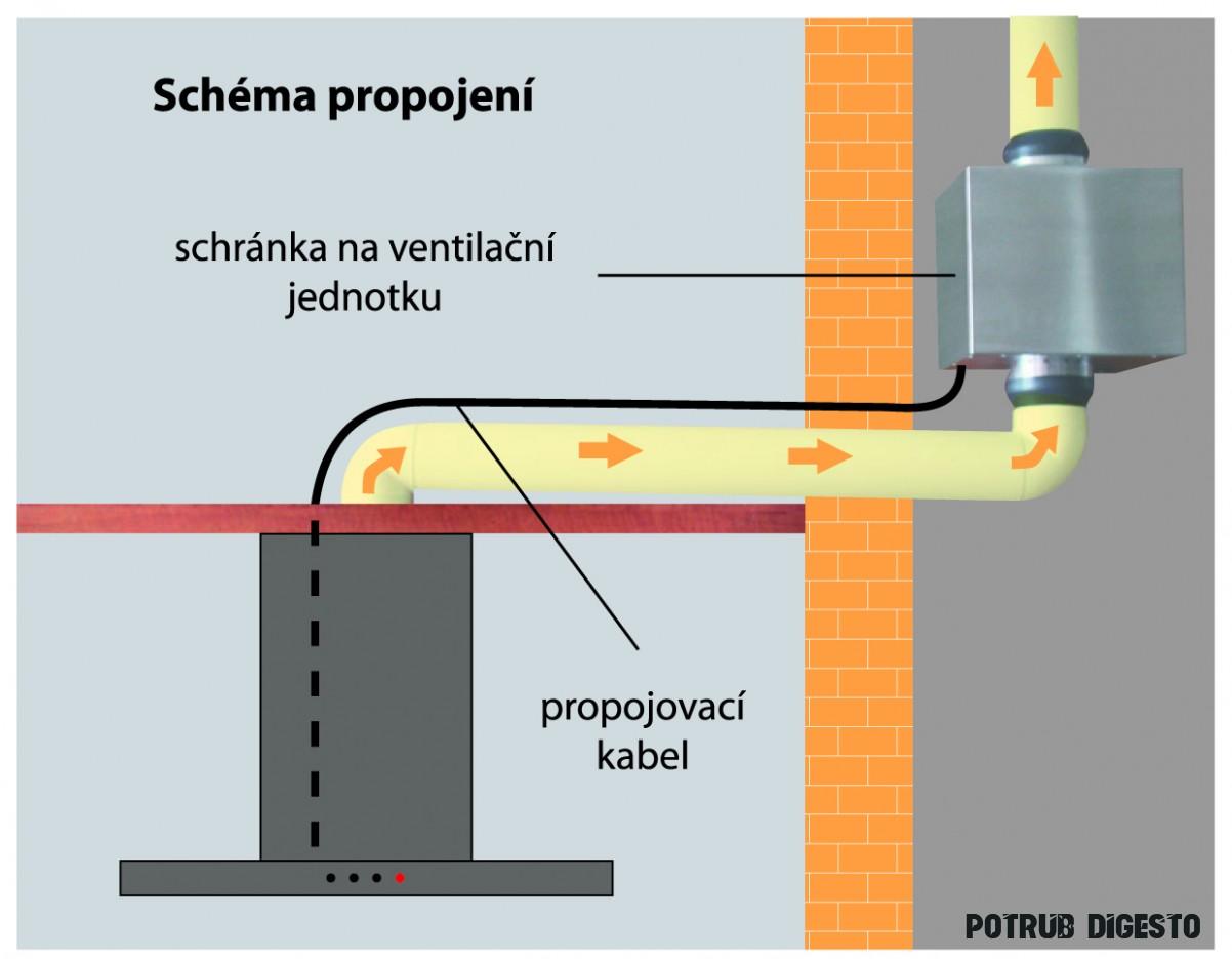 Digestoř s externě umístěnou ventilační jednotkou Digestoř s